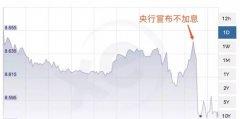 英镑再跌历史低位,投资